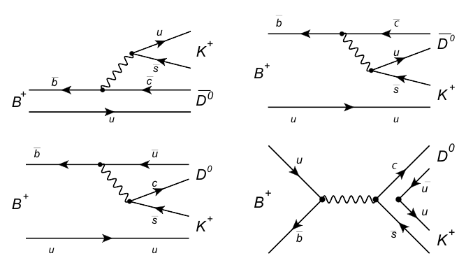 Gamma From Trees Diagrams